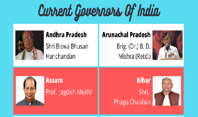Current Governors Of India #infographic