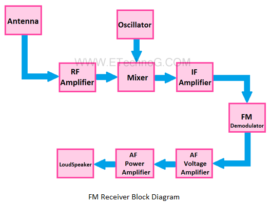FM Receiver Block diagram