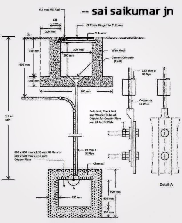 Plate Earthing Simple Diagram - Search For Wiring Diagrams •