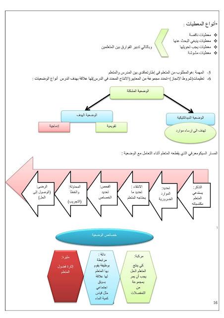 مصوغة تكوينية لفائدة المقبلين على اجتياز مباراة التعليم و الامتحانات المهنية