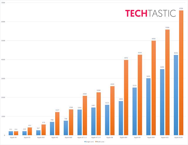 2017 iPad Modellerde daha Hızlı CPU