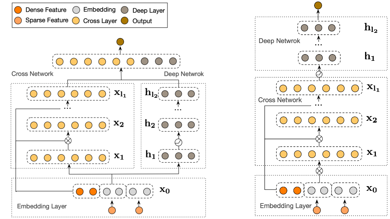 Deep & Cross Network (DCN) visualization. Left: parallel structure; Right: stacked structure.