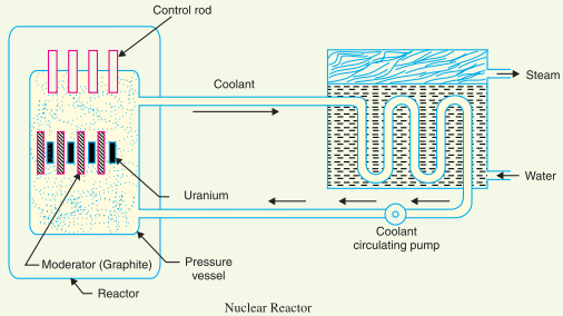 Nuclear Power Station  U0026 Schematic Diagram