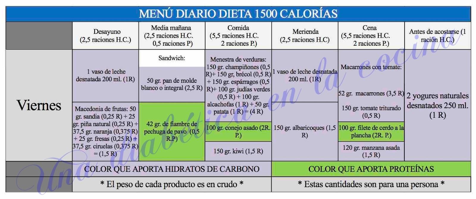 Dieta de kcal diarias - menú semanal completo - DIETA 1500