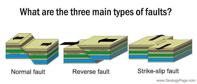 muka bumi bukan merupakan satu lempengan berbentuk lingkaran Bentuk Muka Bumi Akibat Proses Diatropisme
