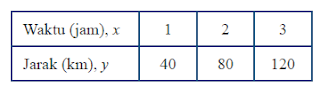 kunci jawaban matematika kelas 7 semester 2 halaman 28 - 31 ayo kita berlatih 5.3
