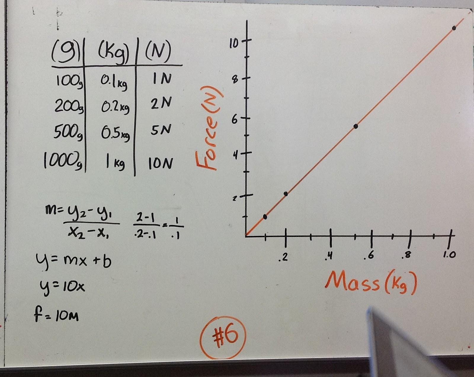 Nathanarnoldphysics Mass Vs Force Lab