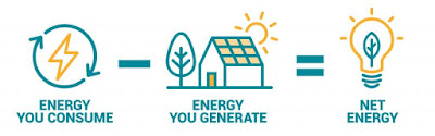 Energy you consume - Energy you generate = Net energy