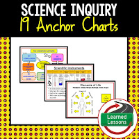 Scientific Inquiry, Earth Science Anchor Charts BUNDLE, Earth Science Bellringers, Earth Science Word Walls, Earth Science Gallery Walks, Earth Science Interactive Notebook inserts