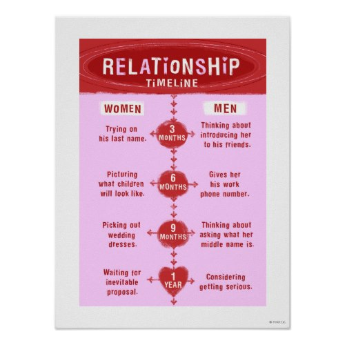 Mens' and Womens' Relationship Timeline | Funny Poster