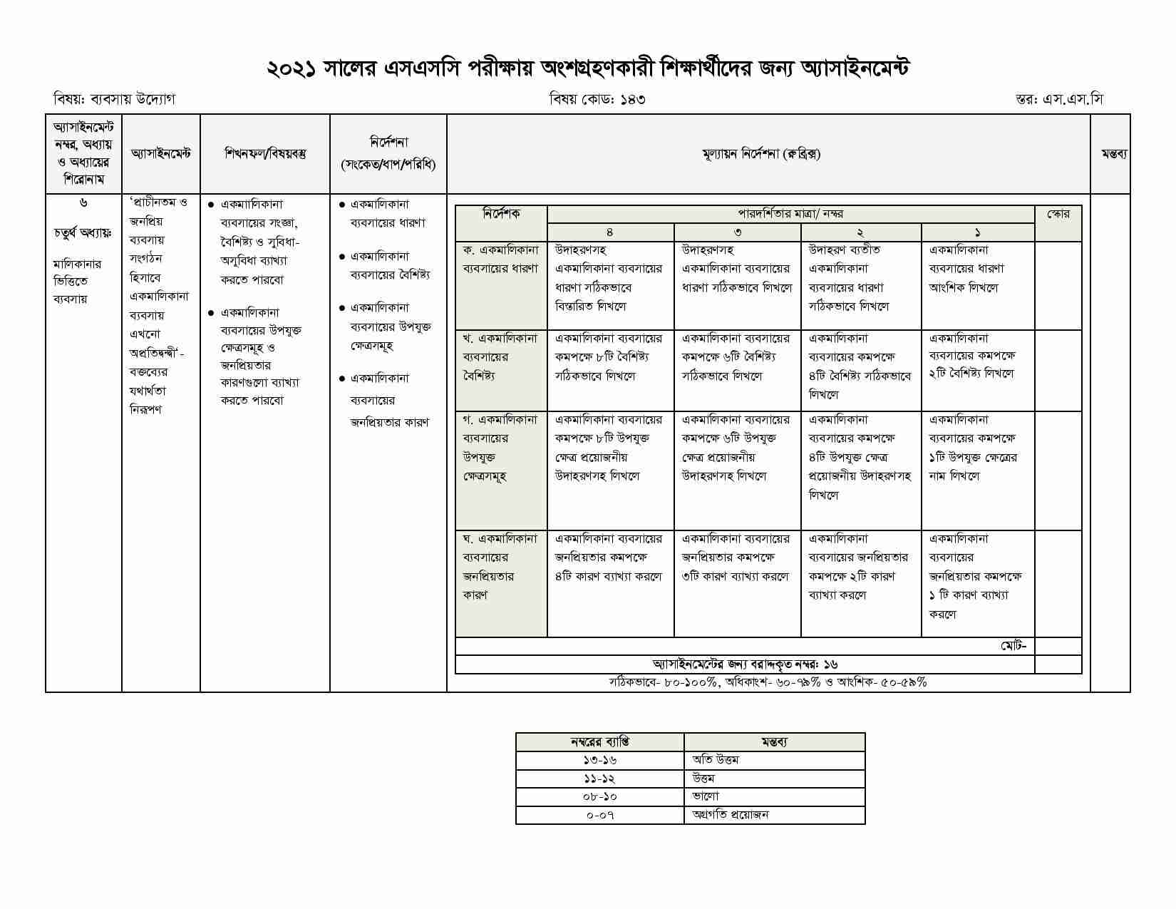 SSC Business Entrepreneurship 8th week Assignment Answer 2021