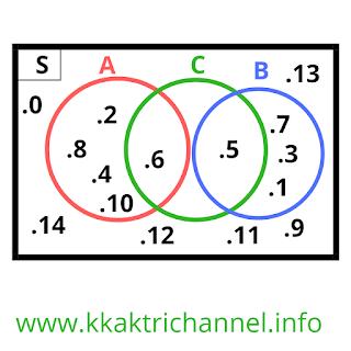 Gambar 1 Soal dan Jawaban ayo Berlatih 2.8 Matematika Kelas 7