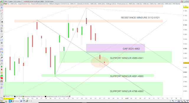 ANalyse fourchette andrews cac40 28/07/20