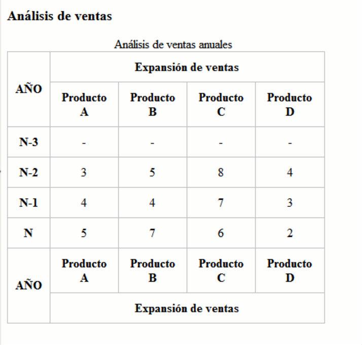De 0 a web for Table th vs thead
