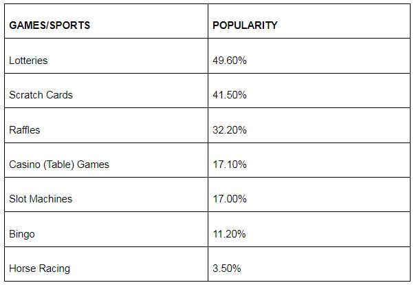canadian gambling popularity betting type