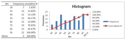 Histogram kumulatif
