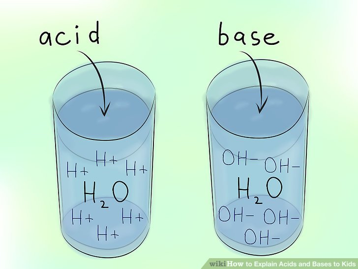mrs hooper acid and bases Learn the difference between acids and bases and their chemistry includes a discussion of the ph scale.
