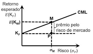 CAPM e o Custo de Capital Próprio - 2