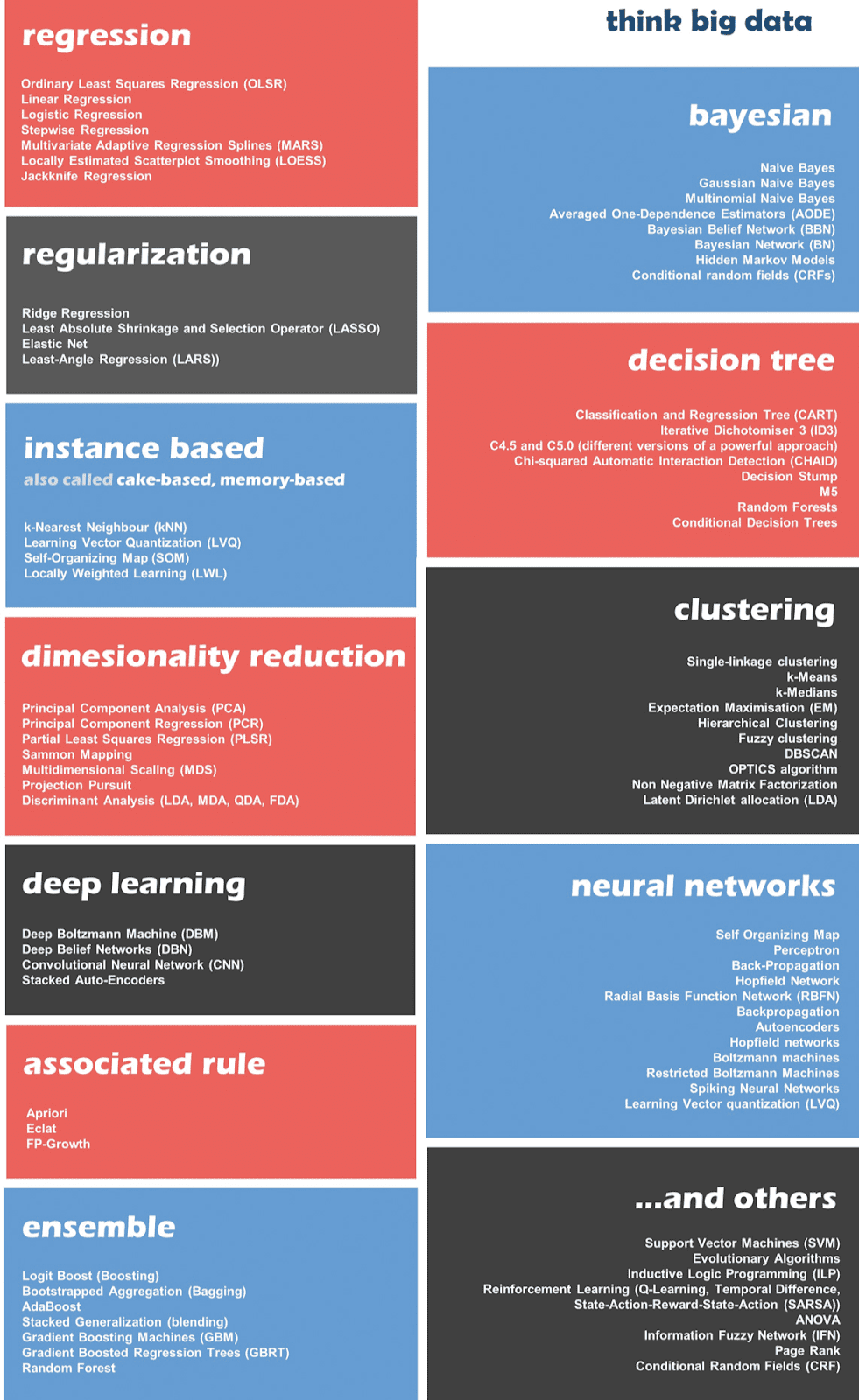 Top 10+ Most Important Algorithms Every Data Scientist Should Know