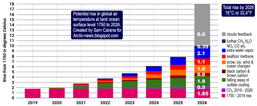 Sam Carana - Massenaussterben - Globale Erwärmung - clouds feedback