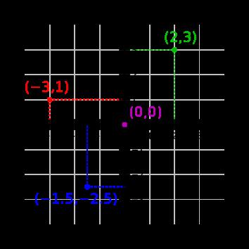 Contoh Soal Sistem Koordinat Kartesius
