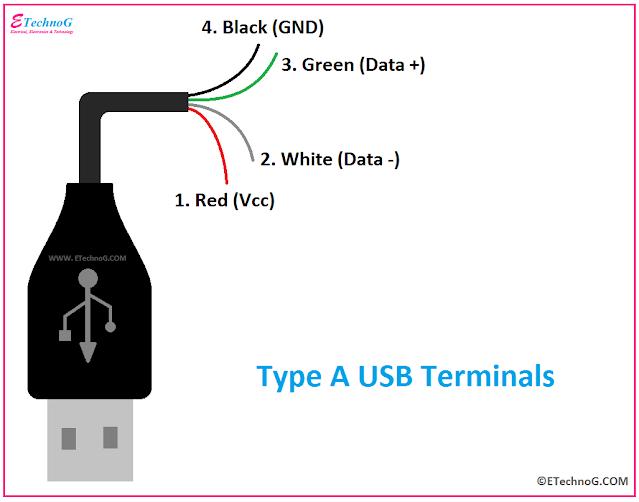USB Terminals, USB Port terminal identification, terminal of USB, Colour code of USB