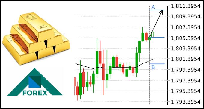 تحليل الذهب XAU مابين مستويات 1811-1793 على المدى القصير