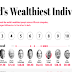 Making Billions: The Richest People in the World #infographic