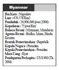 Letak Batas Luas dan Penduduk Myanmar