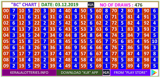 Kerala Lottery Winning Number Daily Trending Ans Pending  BC  chart  on 03.12.2019