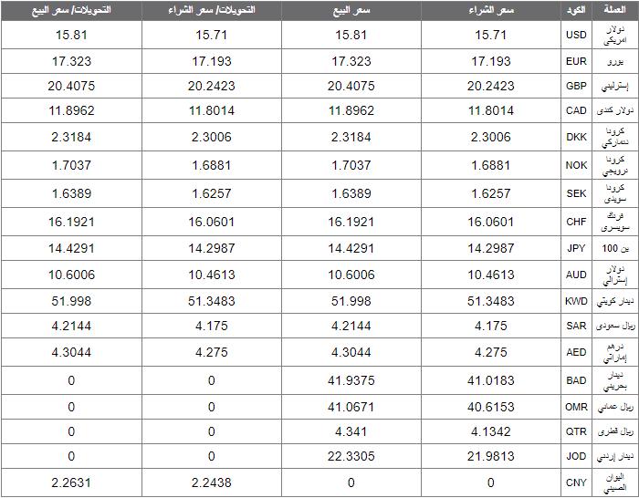 اسعار العملات اليوم الاثنين 10 فبراير 2020 اسعار العملات العربية والاجنبية
