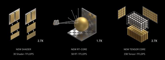 تحسينات RT و Tensor الأساسية