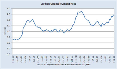 Civilian unemployment rate during President Eisenhower's term