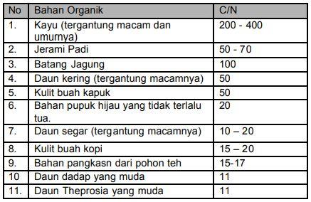 Tabel berbagai sumber bahan organik (tanaman) dan C/N nya