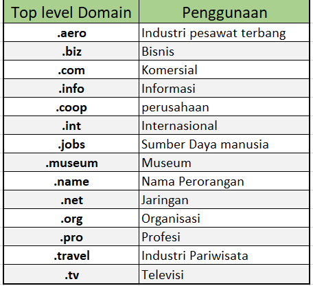 Top Level Domain, Extention