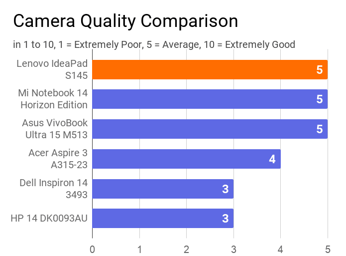 A chart on the comparison of camera quality of this laptop with other laptops.