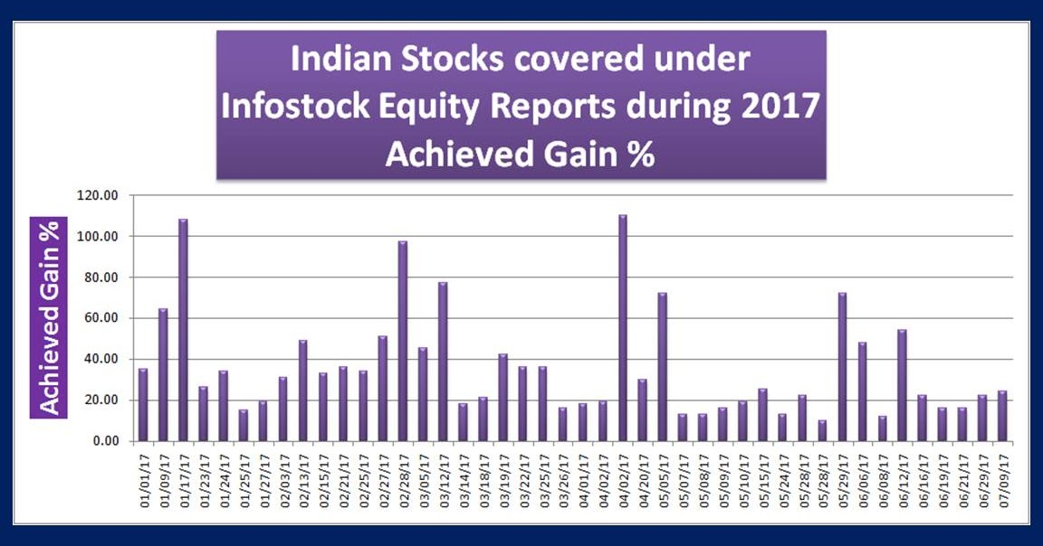 research paper on indian stock market Download the equitymaster stock market research app today and you will automatically receive our free report: four proven approaches to picking equitymaster is india's leading independent equity research initiative that provides honest views on companies listed on indian share markets.