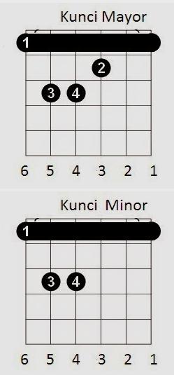 Cara Belajar Kunci Gantung Gitar