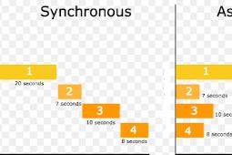 Apa Itu Asynchronous dan Synchronous dan Perbedaannya