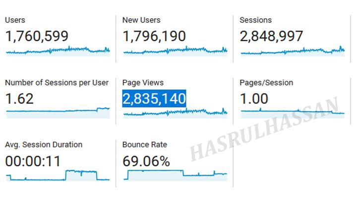 Jumlah hits blog hasrulhassan 2019