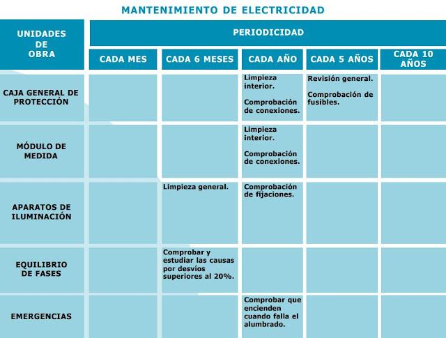 Consejos para una Buena Utilización de su Instalación Eléctrica  Errores + Accidentes Eléctricos a evitar