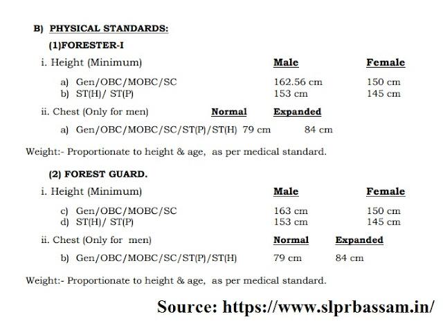 assam forest gaurd jobs 1081 posts