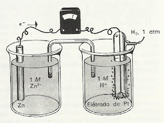 celula de zinco hidrogenio