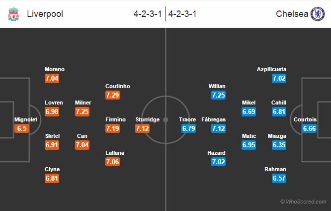 Possible Lineups, Team News, Stats – Liverpool vs Chelsea