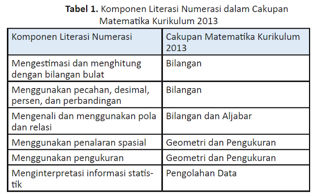 Kompnen literasi numerasi dalam kurikulum 2013