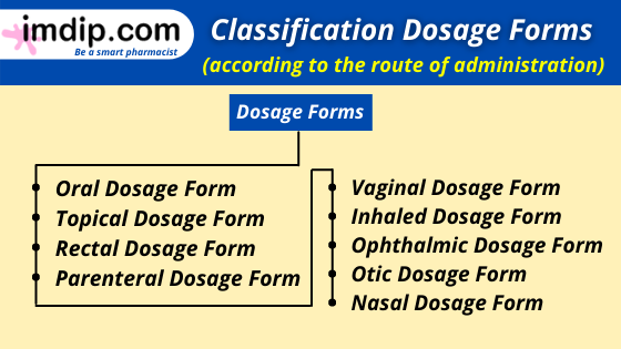 Types of dosage form according to the route of administration