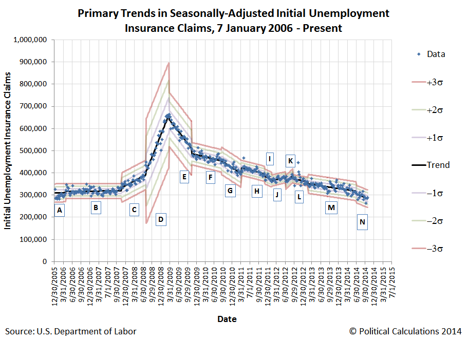 Primary Trends for Seasonally-Adjusted Initial Unemployment Insurance Claims, 6 January 2006 through 1 November 2014