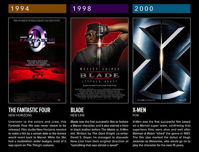 Daftar Film Superhero Marvel Tahun 1986-2000