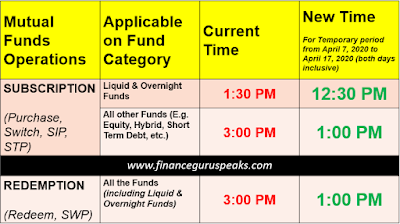Mutual Funds Change in Cut-Off Timing
