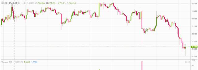 تحليل عملة بيتكوين كاش (bitcoin cash (BCH مقابل الدولار